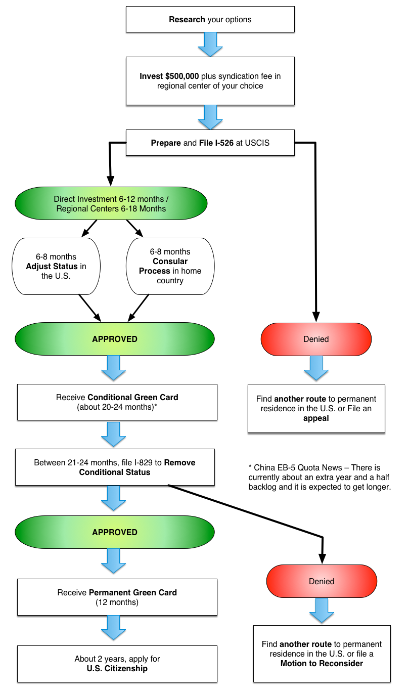 eb 5 process flow chart eb-5 services - eb5 green card services